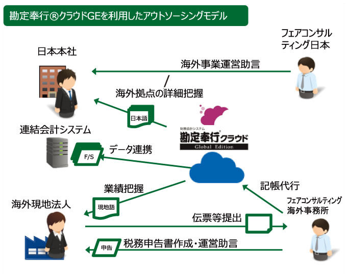 勘定奉行クラウドGlobal Editionを利用したアウトソーシングモデル