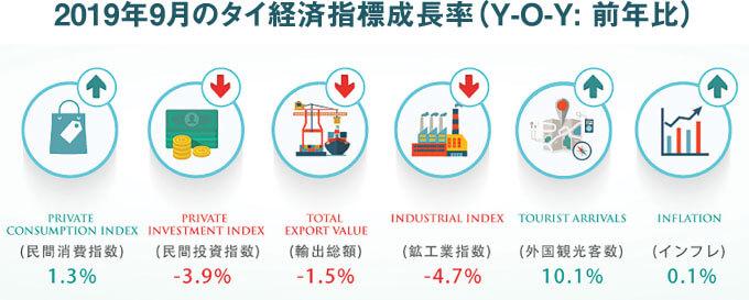2019年9月のタイ経済指標成長率(Y-O-Y: 前年比)画像