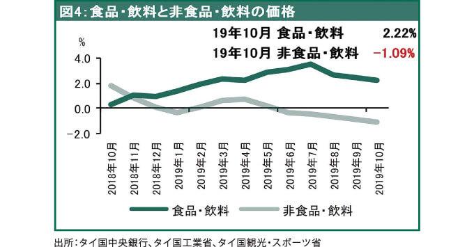 食品・飲料と非食品・飲料の価格(成長率:前年比)