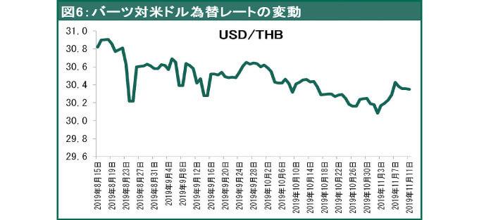 バーツ対米ドル為替レートの変動