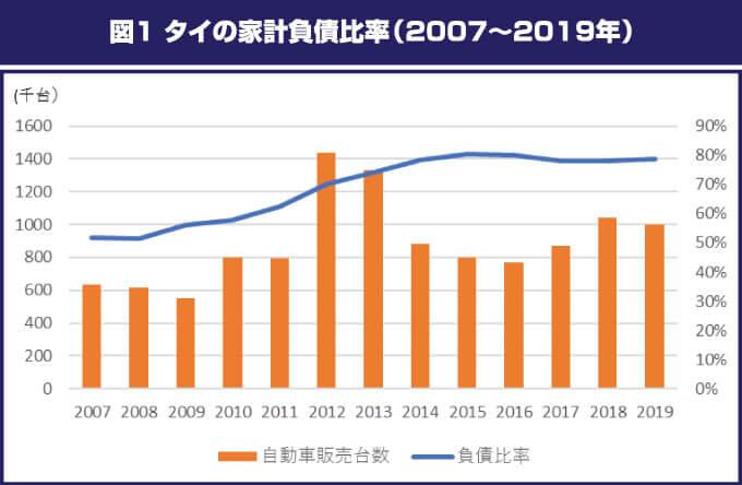 図1 タイの家計負債比率(2007~2019年)