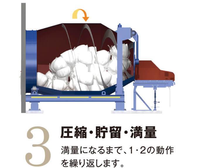 3.圧縮・貯留・満量