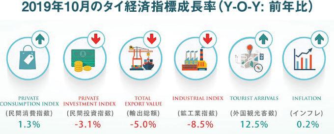 2019年10月のタイ経済指標成長率(Y-O-Y: 前年比)画像
