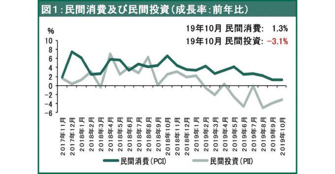 民間消費及び民間投資(成長率:前年比)