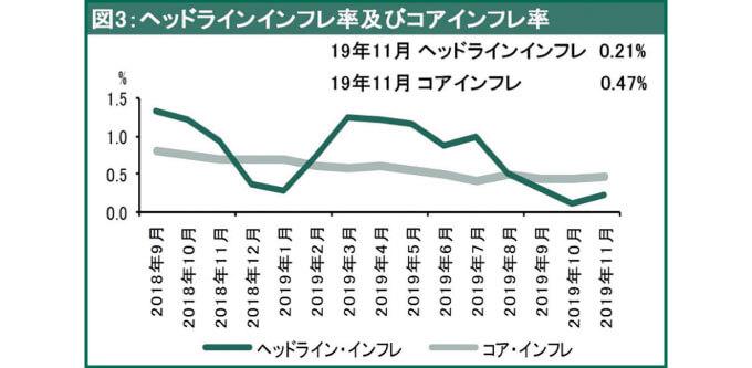 ヘッドラインインフレ率及びコアインフレ率(成長率:前年比)