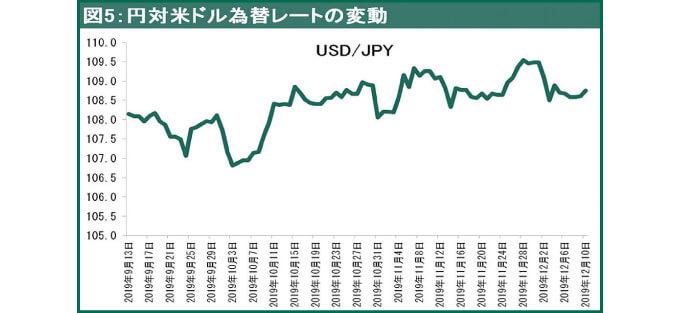 円対米ドル為替レートの変動