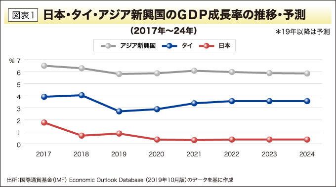 日本・タイ・アジア新興国のGDP成長率の推移・予測