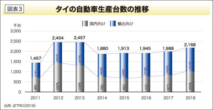 タイの自動車生産台数の推移