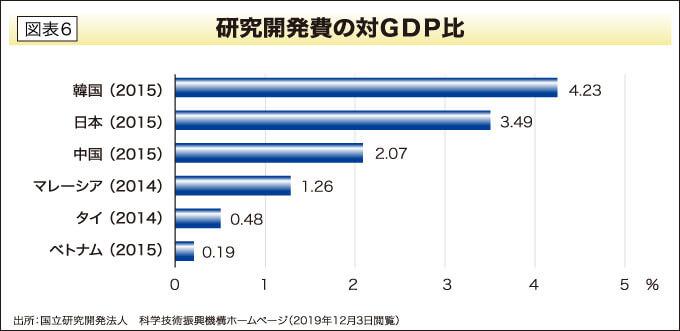 研究開発費の対GDP比