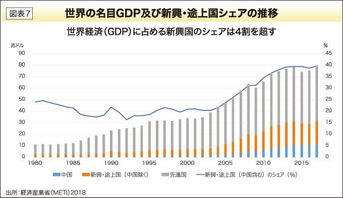 世界の名目GDP及び新興・途上国シェアの推移