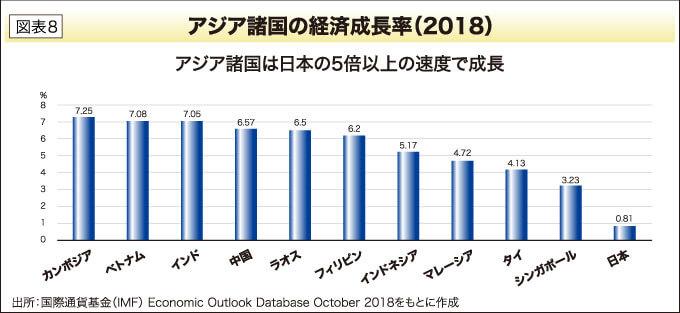 アジア諸国の経済成長率(2018)