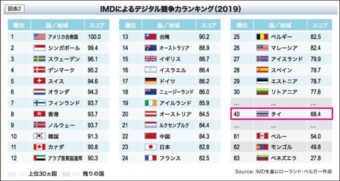 IMDによるデジタル競争力ランキング(2019)