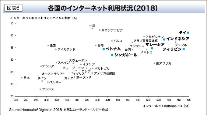 各国のインターネット利用状況(2018)