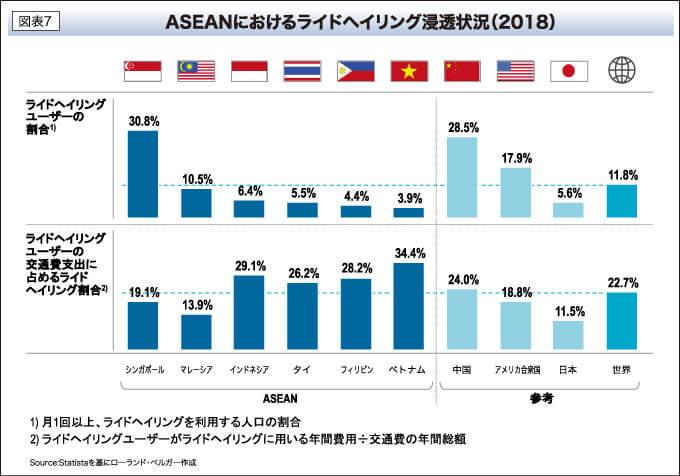 ASEANにおけるライドヘイリング浸透状況(2018)