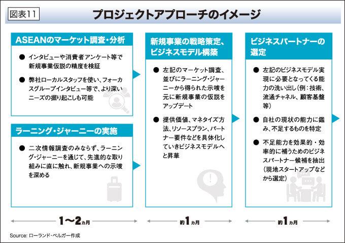 プロジェクトアプローチのイメージ