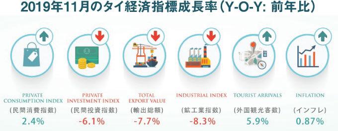 2019年11月のタイ経済指標成長率(Y-O-Y: 前年比)