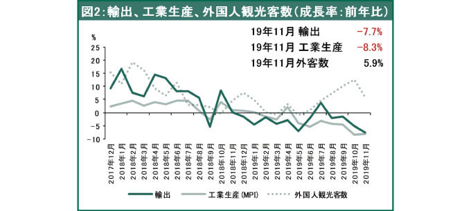 輸出、工業生産、外国人観光客数(成長率:前年比)
