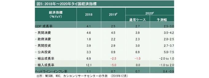 図5 2018年〜2020年タイ国経済指標