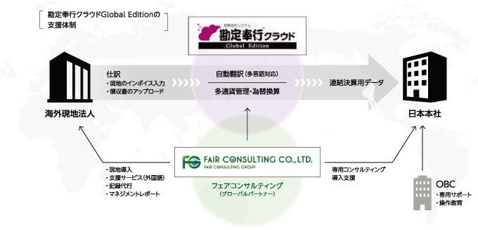 勘定奉行クラウドのGlobal Editionの支援体制