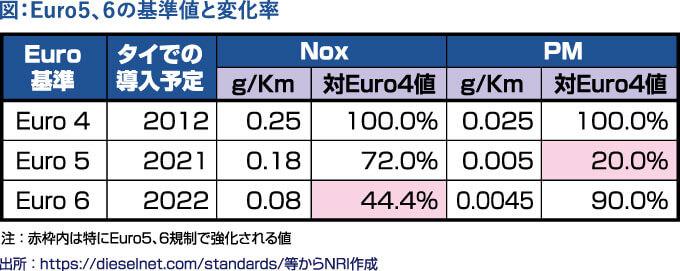 図:Euro5、6の基準値と変化率