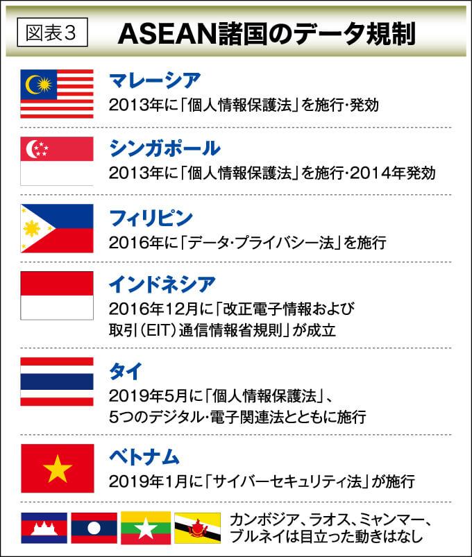 図表3 ASEAN諸国のデータ規制