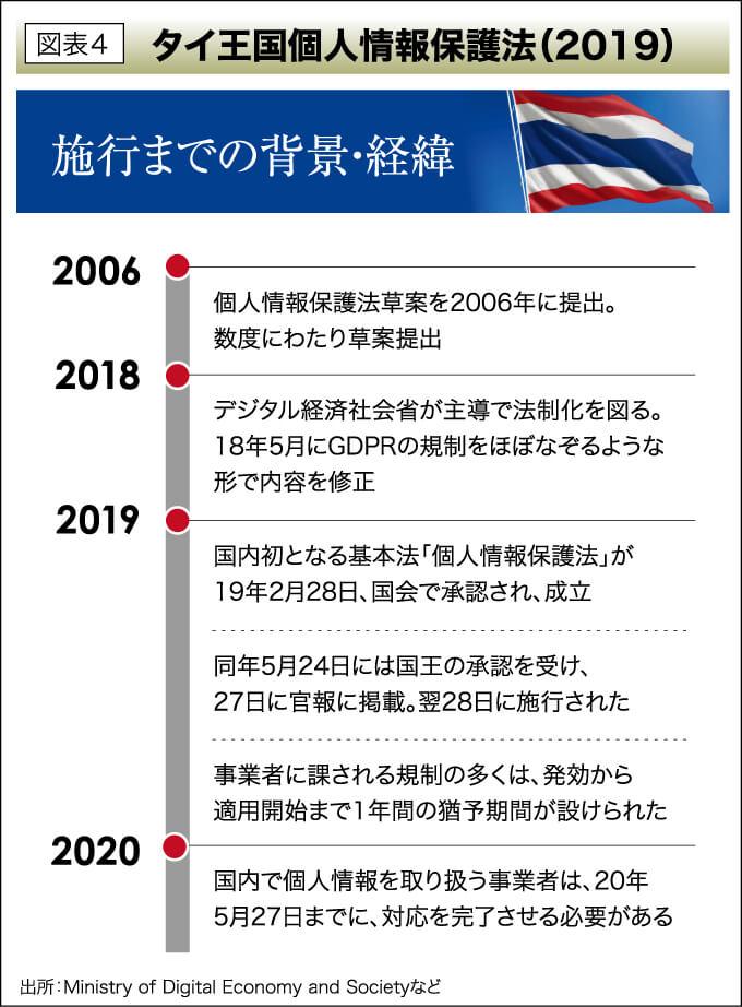 図表4 タイ王国個人情報保護法(2019)