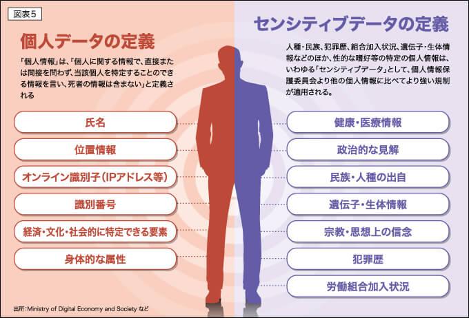 図表5 個人データの定義 センシティブデータの定義