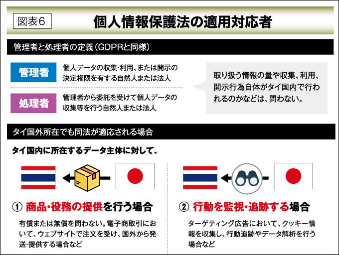 図表6 個人情報保護法の適用対応者