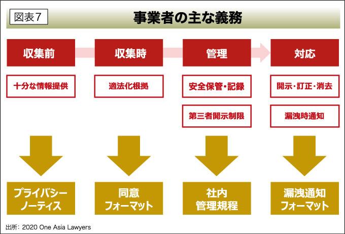 図表7 事業者の主な義務