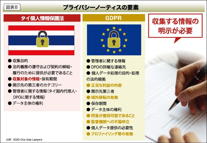 図表8 プライバシーノーティスの要素