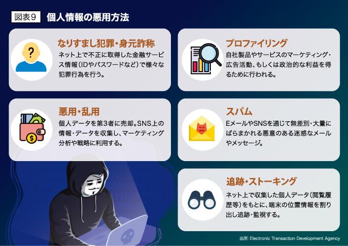 図表9 個人情報の悪用方法