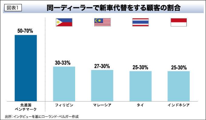 図表1 同一ディーラーで新車代替をする顧客の割合