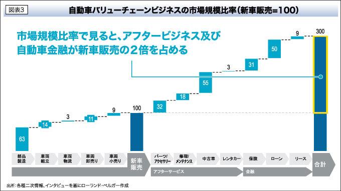 図表3 自動車バリューチェーンビジネスの市場規模比率(新車販売=100)