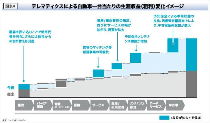 図表4 テレマティクスによる自動車一台当たりの生涯収益(粗利)変化イメージ