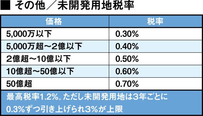 その他/未開発用地税率