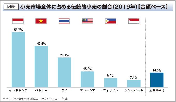 図表 小売市場全体に占める伝統的小売の割合(2019年)[金額ベース]