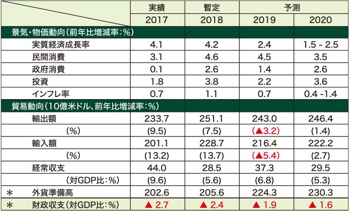 NESDC経済予測値(2020年2月17日発表)