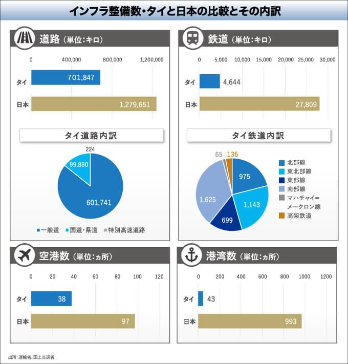 インフラ整備数・タイと日本の比較とその内訳