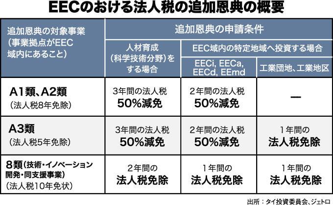EECのおける法人税の追加恩典の概要