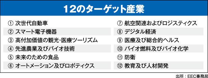 12のターゲット産業
