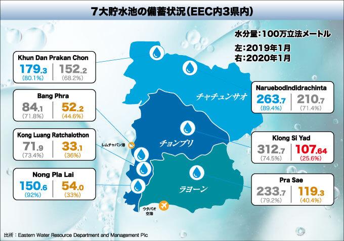 7大貯水池の備蓄状況(EEC内3県内)