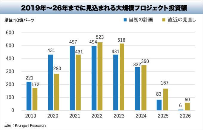 2019年~26年までに見込まれる大規模プロジェクト投資額