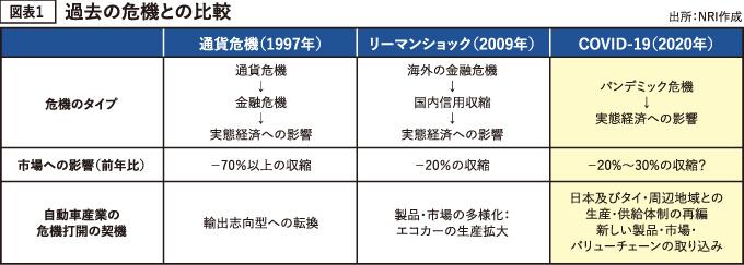 図表1 過去の危機との比較