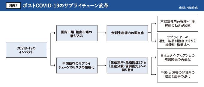 図表2 ポストCOVID-19のサプライチェーン変革