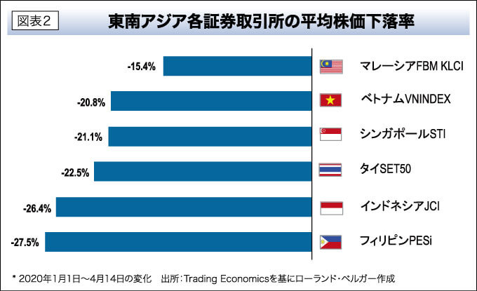 図表2 東南アジア各証券取引所の平均株価下落率