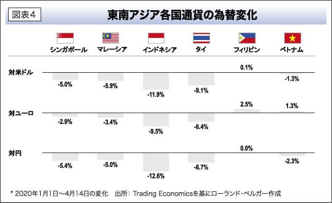 図表4 東南アジア各国通貨の為替変化
