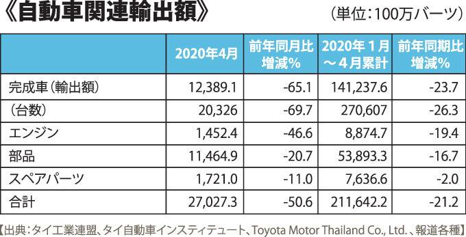 《自動車関連輸出額》