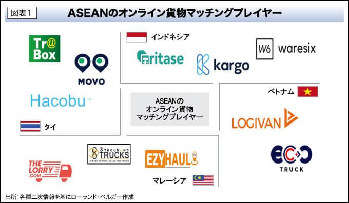 図表1 ASEANのオンライン貨物マッチングプレイヤー