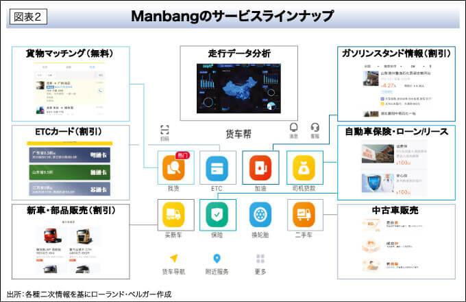 図表2 Manbangのサービスラインナップ