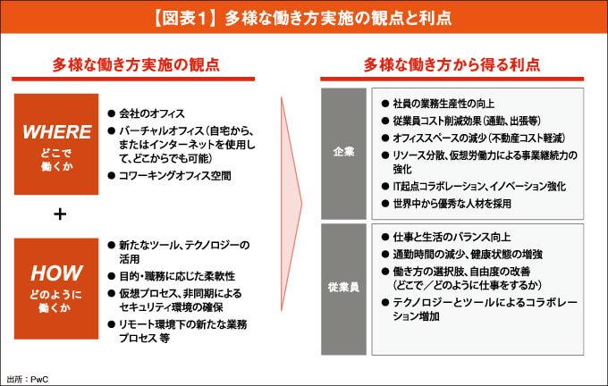 【図表1】 多様な働き方実施の観点と利点